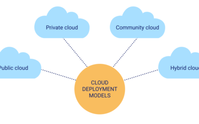 What are the three kinds of AWS cloud deployment models?